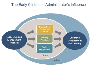 Expanding the lensleadership as an organizational asset naeyc mccormick center for early childhood leadership national louis university malvernweather Image collections