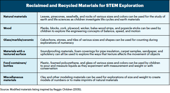 Growing in STEM: STEM Resources and Materials for Engaging