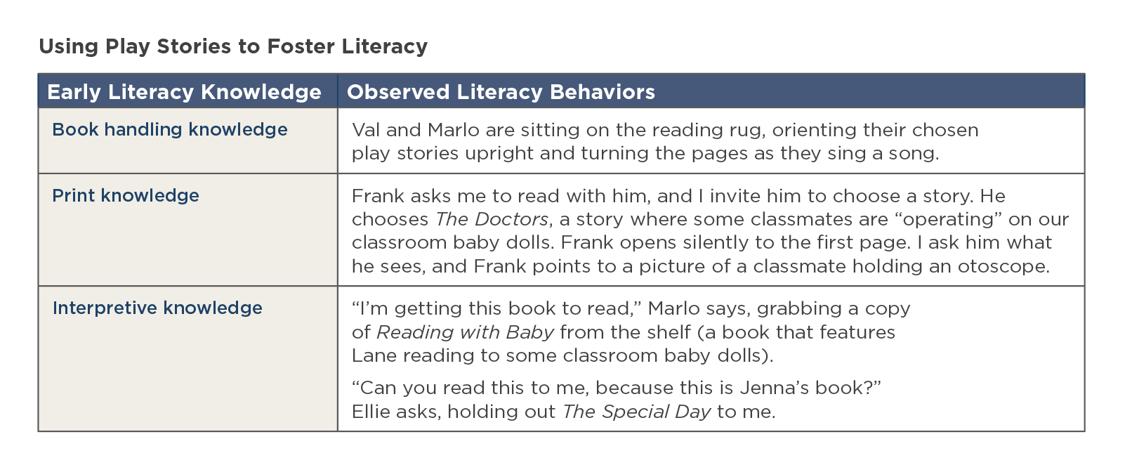 Observed literacy behaviors in very young children.