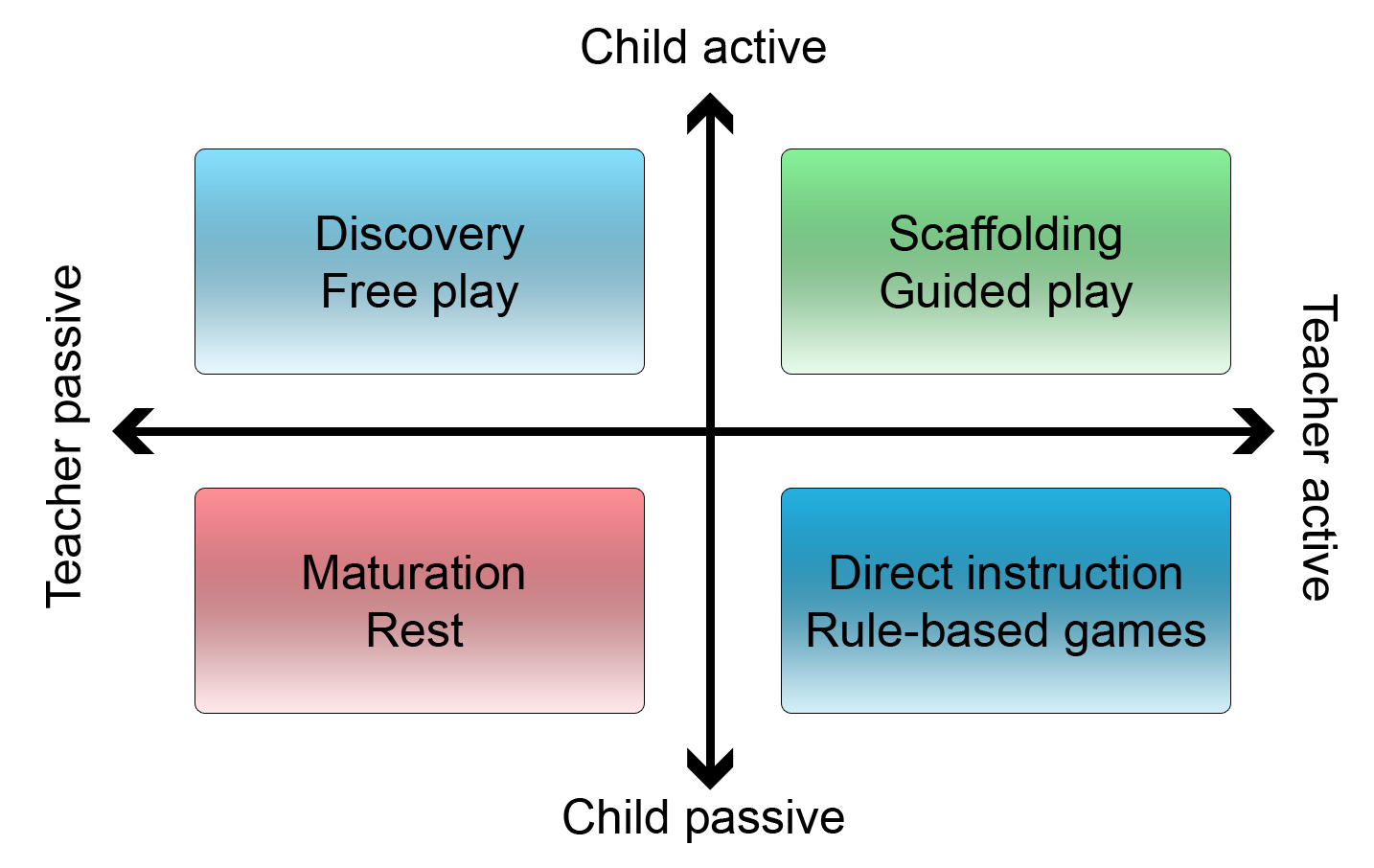 Research News You Can Use: Debunking the Play vs  Learning