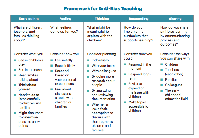 Moving Beyond Anti Bias Activities Supporting The Development Of